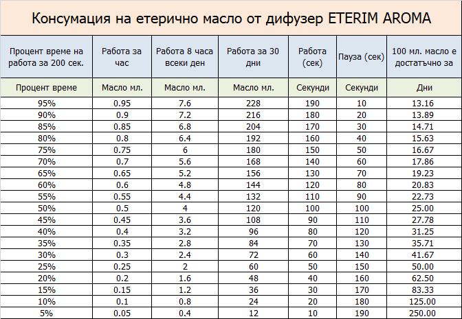 Консумация на етерични масла Етерим АРОМА машина
